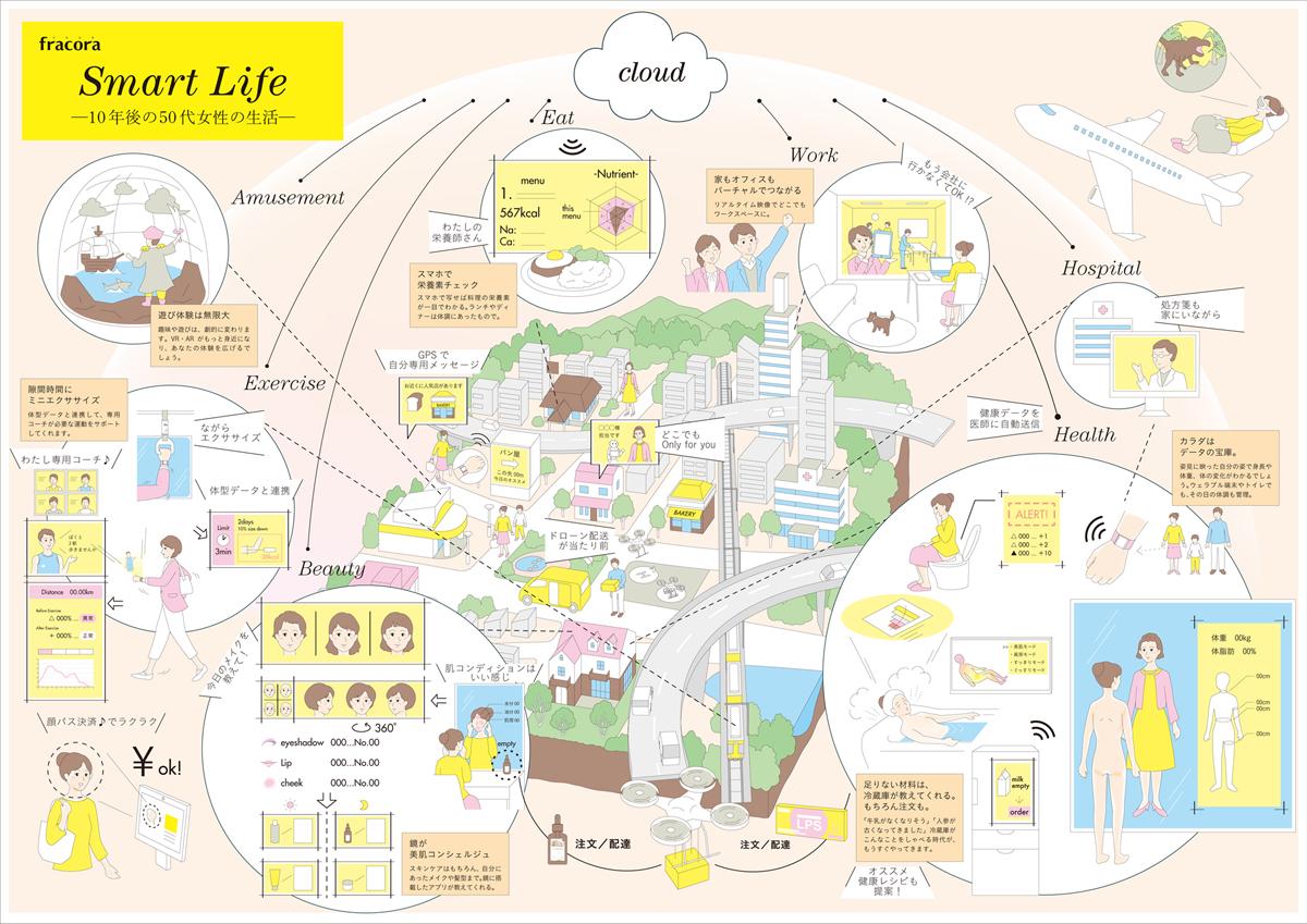 VISIONING MAP/未来地図ワークショップとビジュアル化